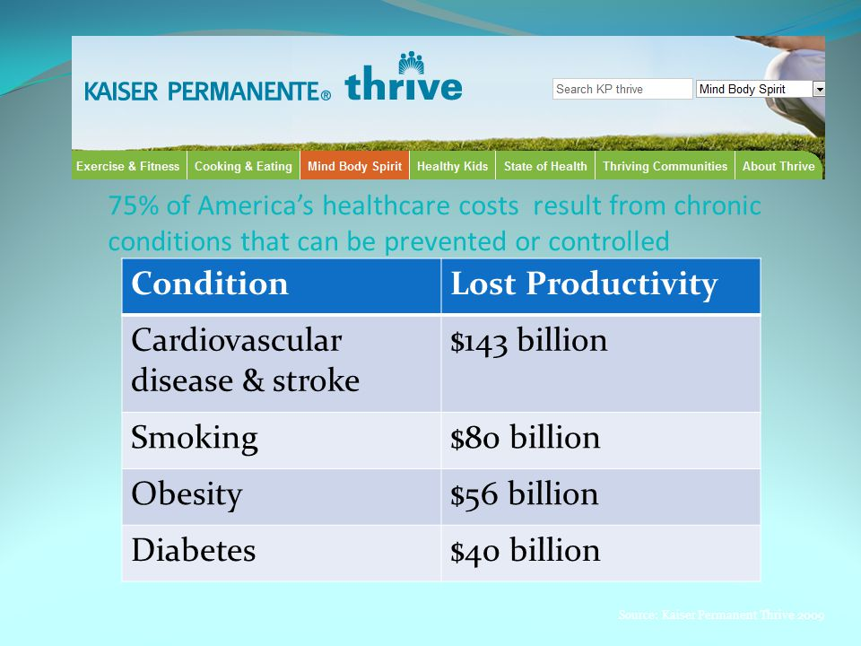 75% of America's healthcare costs result from chronic conditions that can be prevented or controlled ConditionLost Productivity Cardiovascular disease & stroke $143 billion Smoking$80 billion Obesity$56 billion Diabetes$40 billion Source: Kaiser Permanent Thrive 2009