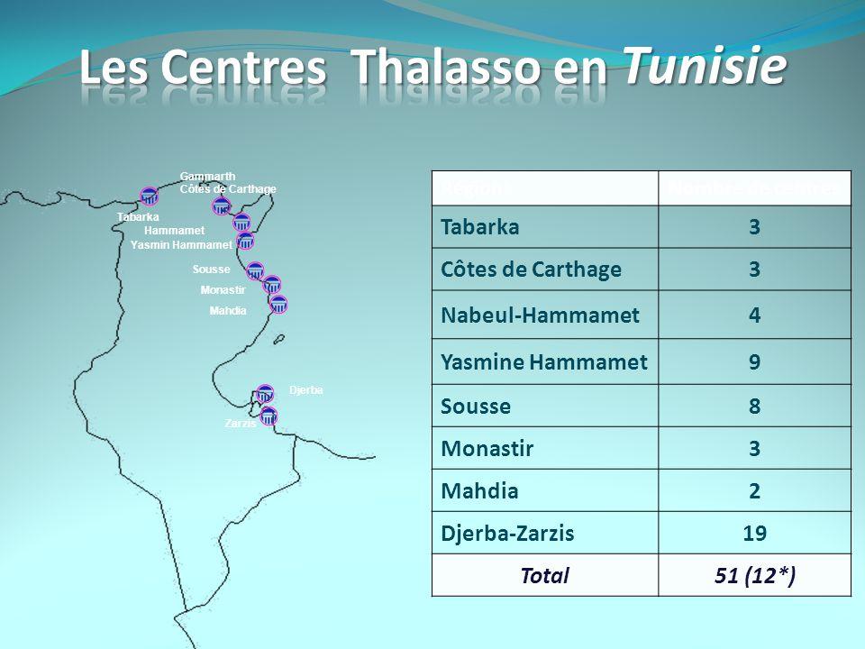 Zarzis Djerba Mahdia Monastir Sousse Hammamet Tabarka Yasmin Hammamet Nombre de centresRégions 3Tabarka 3Côtes de Carthage 4Nabeul-Hammamet 9Yasmine H