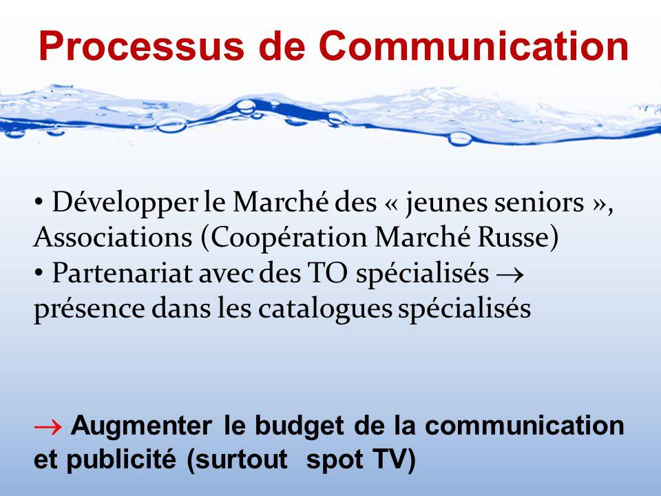 Processus de Communication Développer le Marché des « jeunes seniors », Associations (Coopération Marché Russe) Partenariat avec des TO spécialisés 