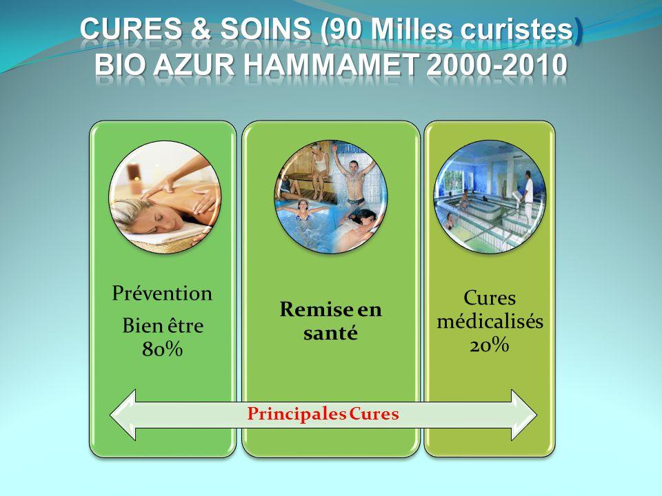 Principales Cures