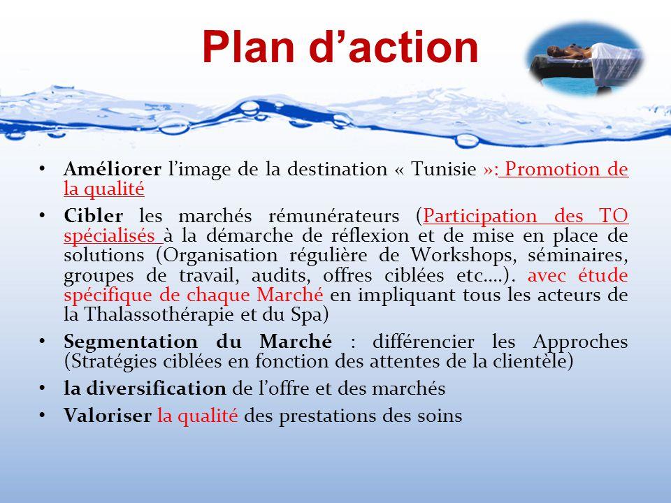 Plan d'action Améliorer l'image de la destination « Tunisie »: Promotion de la qualité Cibler les marchés rémunérateurs (Participation des TO spéciali