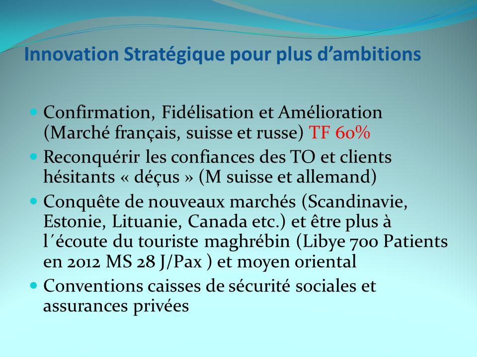 Innovation Stratégique pour plus d'ambitions Confirmation, Fidélisation et Amélioration (Marché français, suisse et russe) TF 60% Reconquérir les conf