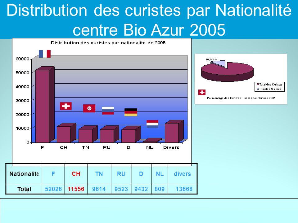 Proportion des curises par nationalité