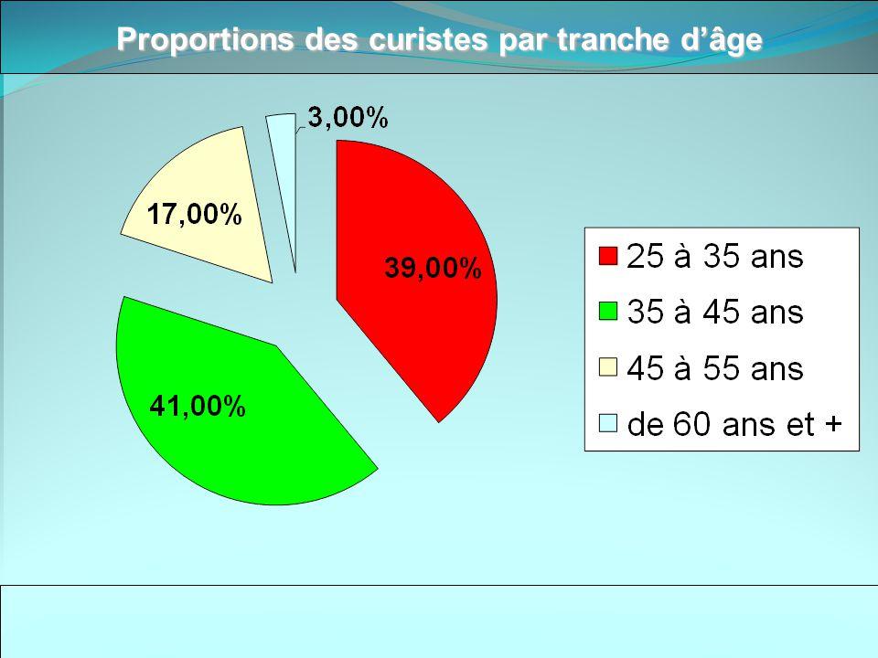 Situation existante Les 50 centres Tunisiens proposent tous des offres très similaires avec un degré de qualité variable toutefois sans grande originalité.
