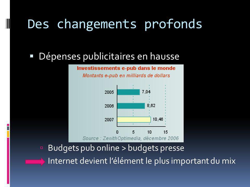 Des changements profonds  Dépenses publicitaires en hausse  Budgets pub online > budgets presse Internet devient l'élément le plus important du mix