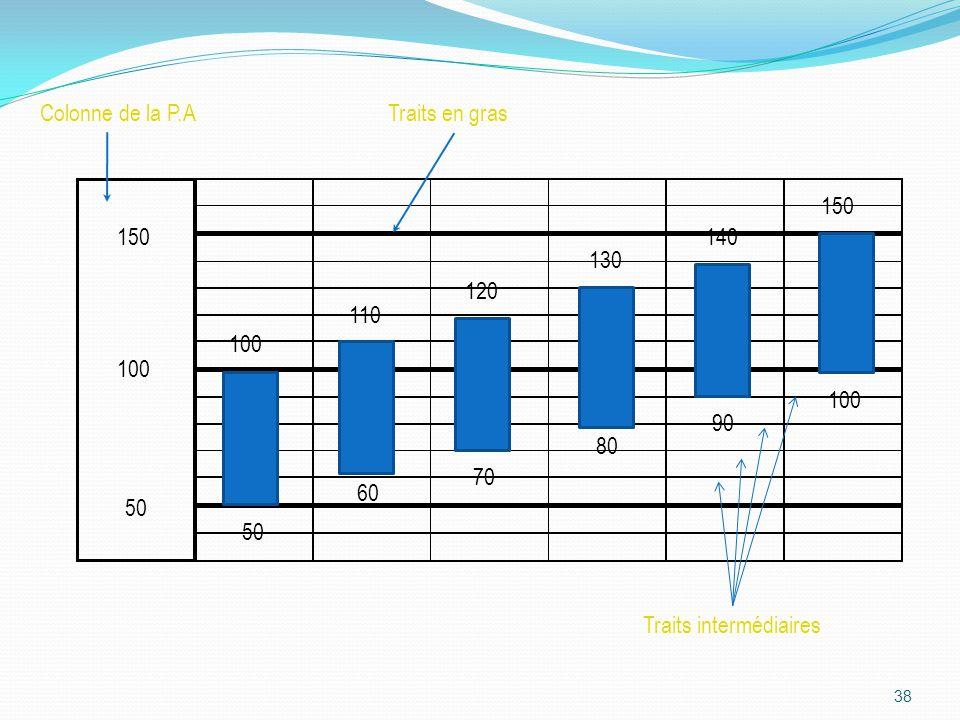 38 50 100 150 Traits intermédiaires Colonne de la P.ATraits en gras 150 110 120 130 140 100 50 90 80 70 60 100