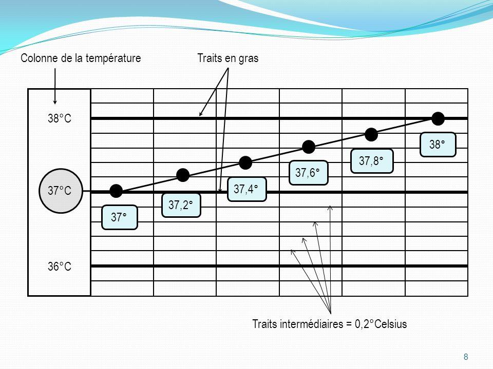 LA PRISE DE LA TEMPÉRATURE RECTALE 9 Thermomètre au gallium La température peut être prise sous la langue, sous les aisselles ou en rectal.