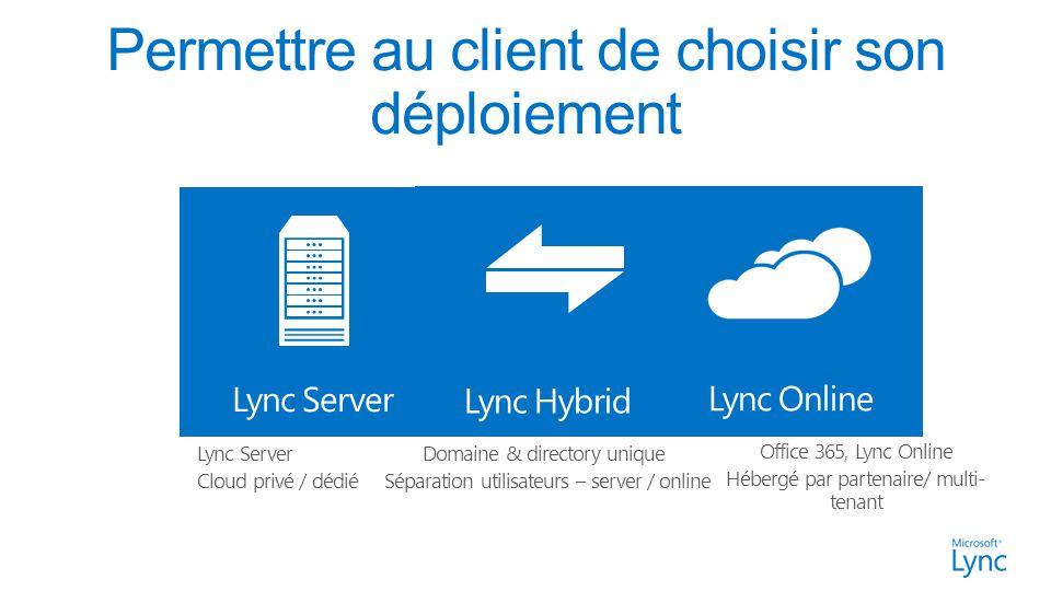 Office 365, Lync Online Hébergé par partenaire/ multi- tenant Lync Online Lync Server Cloud privé / dédié Lync Server Domaine & directory unique Séparation utilisateurs – server / online Lync Hybrid