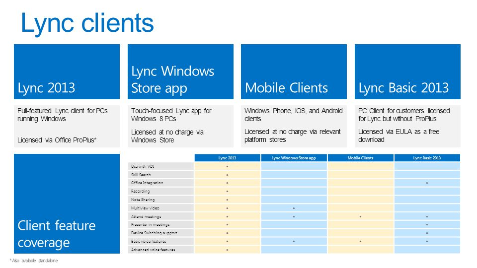 Full-featured Lync client for PCs running Windows Licensed via Office ProPlus* Windows Phone, iOS, and Android clients Licensed at no charge via relev