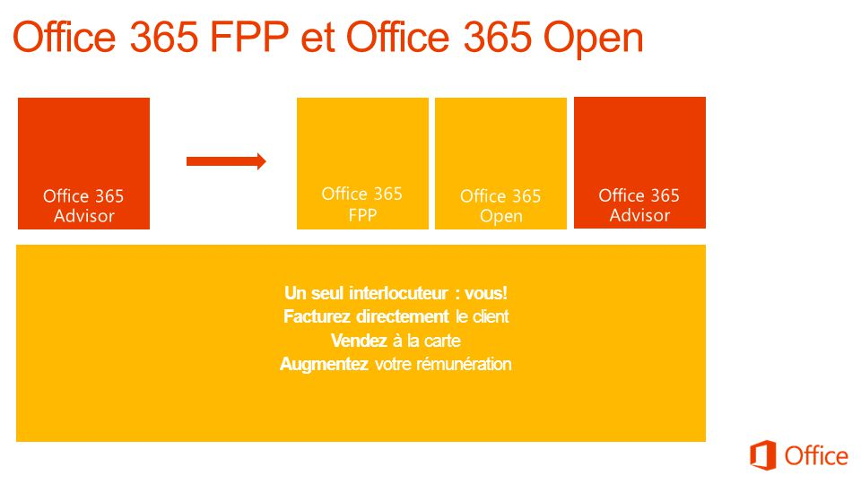 Office 365 Advisor Office 365 Open Office 365 FPP Un seul interlocuteur : vous.