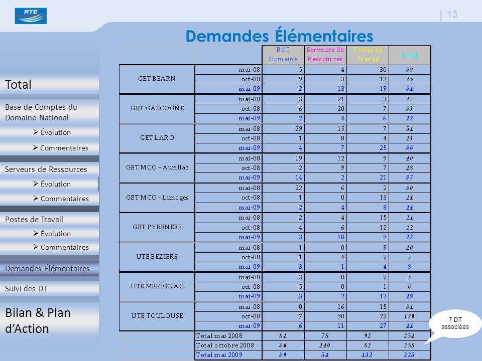 Total Base de Comptes du Domaine National  Évolution  Commentaires Serveurs de Ressources  Évolution  Commentaires Postes de Travail  Évolution  Commentaires Demandes Élémentaires Suivi des DT Bilan & Plan d'Action 13 Demandes Élémentaires 7 DT associées Demandes Élémentaires