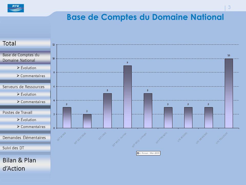 Base de Comptes du Domaine National  Évolution  Commentaires Serveurs de Ressources  Évolution  Commentaires Postes de Travail  Évolution  Commentaires Demandes Élémentaires Suivi des DT Bilan & Plan d'Action 3 Base de Comptes du Domaine National Base de Comptes du Domaine National