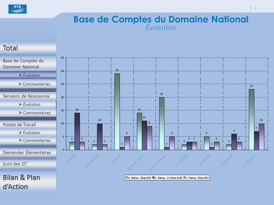 Total Base de Comptes du Domaine National  Évolution  Commentaires Serveurs de Ressources  Évolution  Commentaires Postes de Travail  Évolution  Commentaires Demandes Élémentaires Suivi des DT Bilan & Plan d'Action 4 Base de Comptes du Domaine National Évolution  Évolution