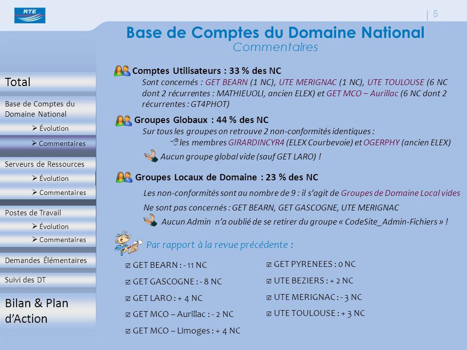 Total Base de Comptes du Domaine National  Évolution  Commentaires Serveurs de Ressources  Évolution  Commentaires Postes de Travail  Évolution  Commentaires Demandes Élémentaires Suivi des DT Bilan & Plan d'Action 5 Base de Comptes du Domaine National Commentaires Comptes Utilisateurs : 33 % des NC Par rapport à la revue précédente :  GET BEARN : - 11 NC  GET GASCOGNE : - 8 NC  GET LARO : + 4 NC  GET MCO – Aurillac : - 2 NC  GET MCO – Limoges : + 4 NC  GET PYRENEES : 0 NC  UTE BEZIERS : + 2 NC  UTE MERIGNAC : - 3 NC  UTE TOULOUSE : + 3 NC Sont concernés : GET BEARN (1 NC), UTE MERIGNAC (1 NC), UTE TOULOUSE (6 NC dont 2 récurrentes : MATHIEUOLI, ancien ELEX) et GET MCO – Aurillac (6 NC dont 2 récurrentes : GT4PHOT) Groupes Globaux : 44 % des NC Sur tous les groupes on retrouve 2 non-conformités identiques :  les membres GIRARDINCYR4 (ELEX Courbevoie) et OGERPHY (ancien ELEX) Aucun groupe global vide (sauf GET LARO) .