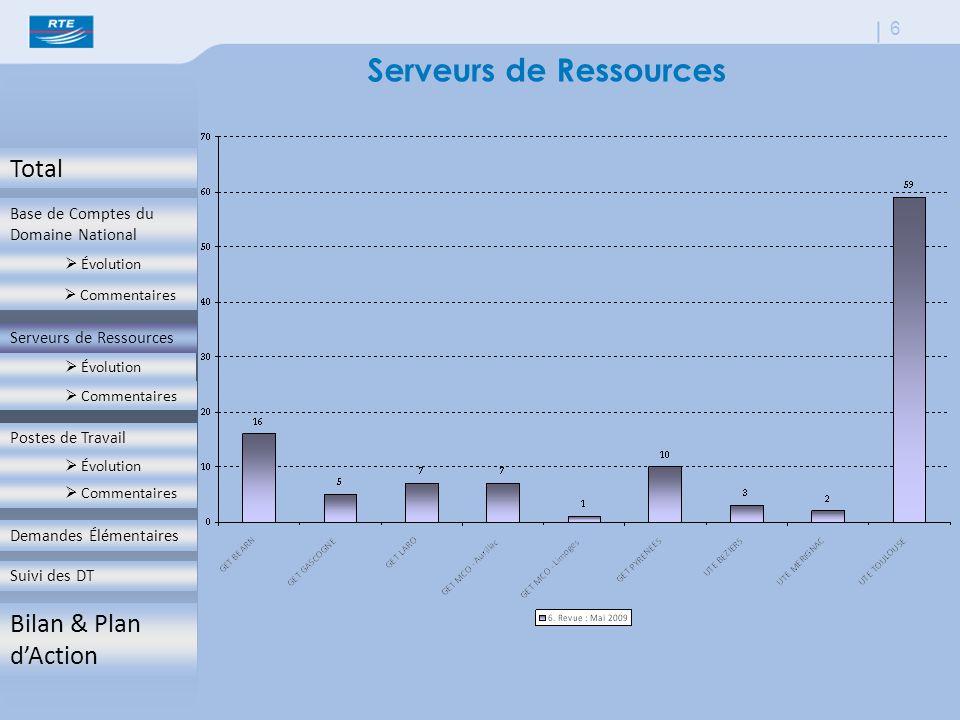 Total Base de Comptes du Domaine National  Évolution  Commentaires Serveurs de Ressources  Évolution  Commentaires Postes de Travail  Évolution  Commentaires Demandes Élémentaires Suivi des DT Bilan & Plan d'Action 6 Serveurs de Ressources