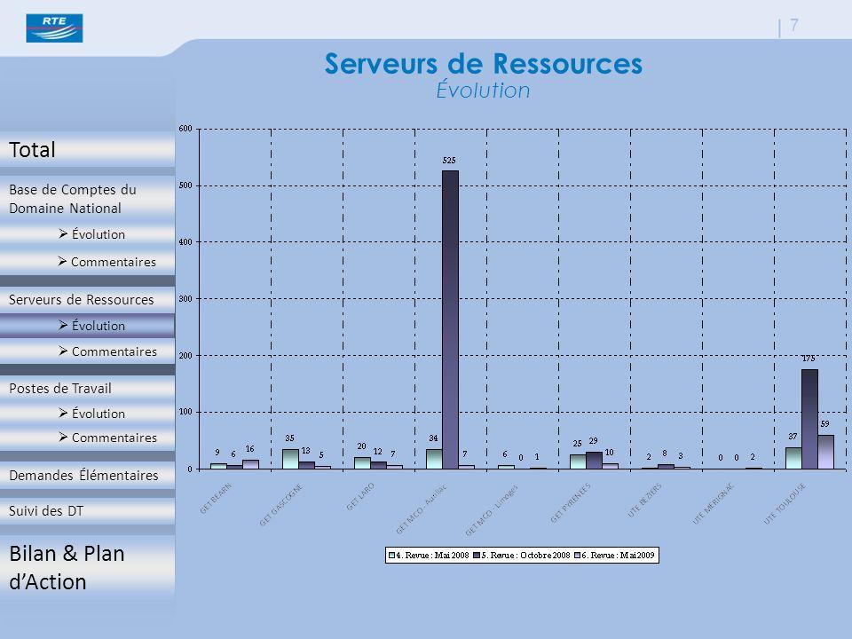 Total Base de Comptes du Domaine National  Évolution  Commentaires Serveurs de Ressources  Évolution  Commentaires Postes de Travail  Évolution  Commentaires Demandes Élémentaires Suivi des DT Bilan & Plan d'Action 7 Serveurs de Ressources Évolution  Évolution