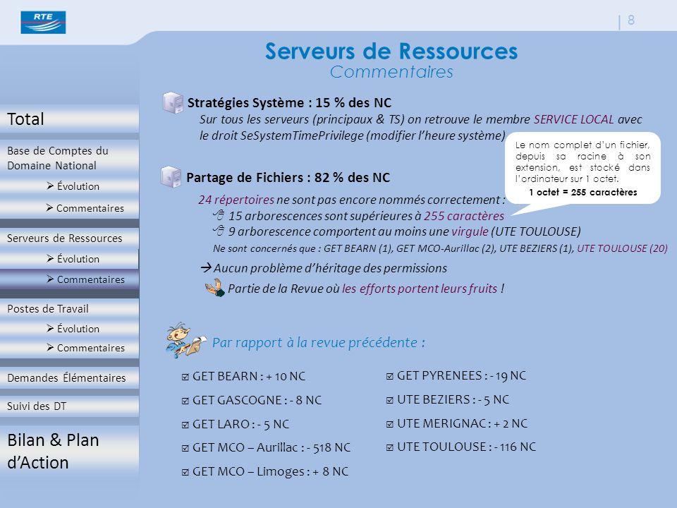 Total Base de Comptes du Domaine National  Évolution  Commentaires Serveurs de Ressources  Évolution  Commentaires Postes de Travail  Évolution  Commentaires Demandes Élémentaires Suivi des DT Bilan & Plan d'Action 8 Serveurs de Ressources Commentaires Stratégies Système : 15 % des NC Par rapport à la revue précédente :  GET BEARN : + 10 NC  GET GASCOGNE : - 8 NC  GET LARO : - 5 NC  GET MCO – Aurillac : - 518 NC  GET MCO – Limoges : + 8 NC  GET PYRENEES : - 19 NC  UTE BEZIERS : - 5 NC  UTE MERIGNAC : + 2 NC  UTE TOULOUSE : - 116 NC Sur tous les serveurs (principaux & TS) on retrouve le membre SERVICE LOCAL avec le droit SeSystemTimePrivilege (modifier l'heure système) Partage de Fichiers : 82 % des NC 24 répertoires ne sont pas encore nommés correctement :  15 arborescences sont supérieures à 255 caractères  9 arborescence comportent au moins une virgule (UTE TOULOUSE) Ne sont concernés que : GET BEARN (1), GET MCO-Aurillac (2), UTE BEZIERS (1), UTE TOULOUSE (20)  Aucun problème d'héritage des permissions Partie de la Revue où les efforts portent leurs fruits .