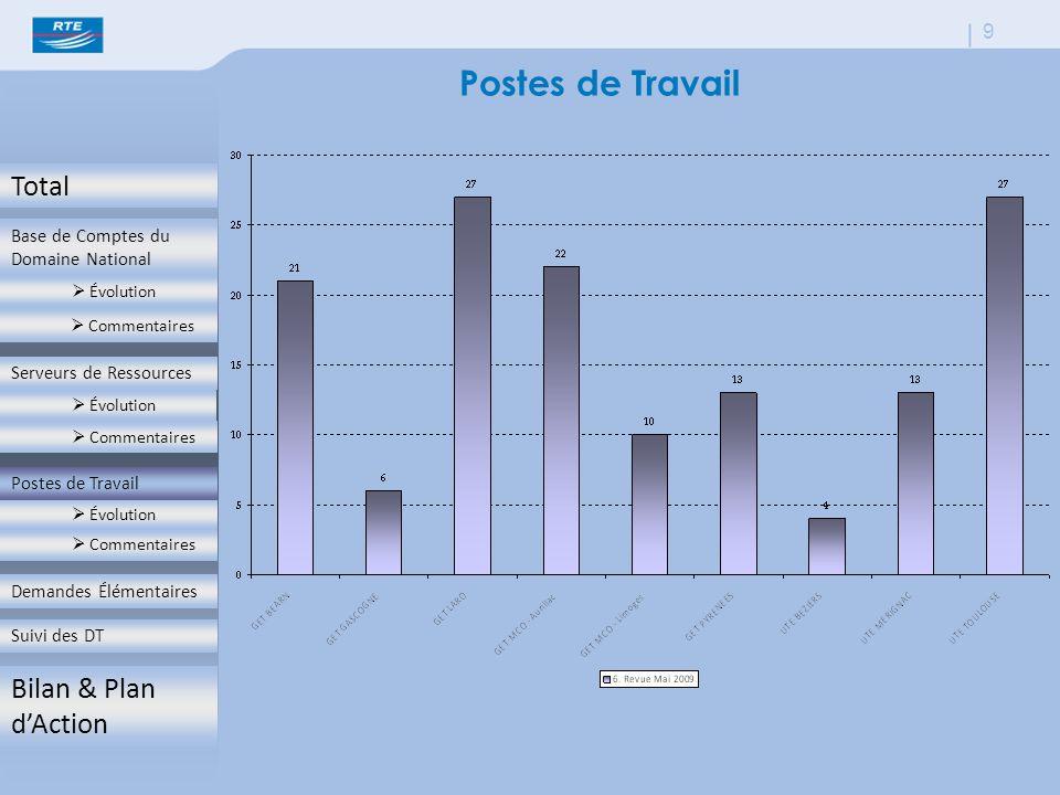 Total Base de Comptes du Domaine National  Évolution  Commentaires Serveurs de Ressources  Évolution  Commentaires Postes de Travail  Évolution  Commentaires Demandes Élémentaires Suivi des DT Bilan & Plan d'Action 9 Postes de Travail