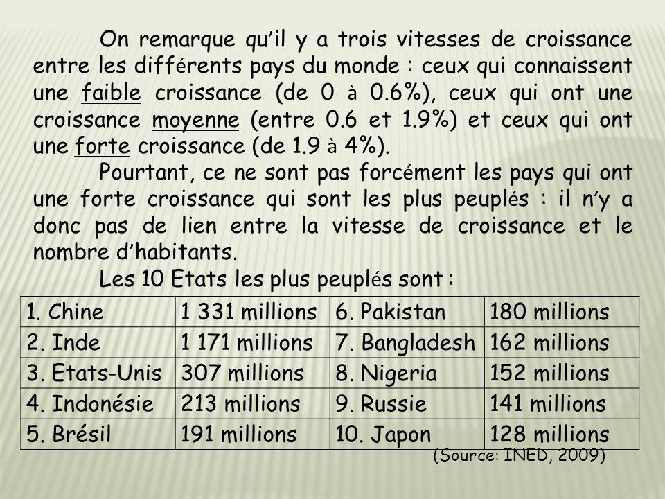 1. Chine1 331 millions6. Pakistan180 millions 2. Inde1 171 millions7. Bangladesh162 millions 3. Etats-Unis307 millions8. Nigeria152 millions 4. Indoné