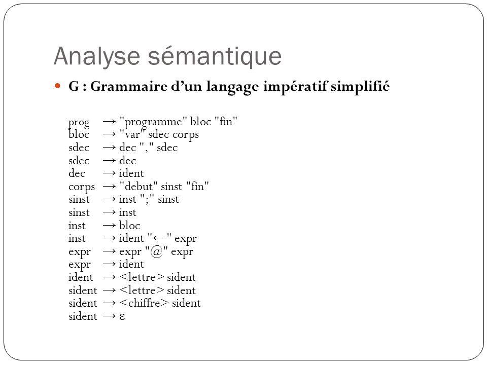Analyse sémantique G : Grammaire d'un langage impératif simplifié prog →