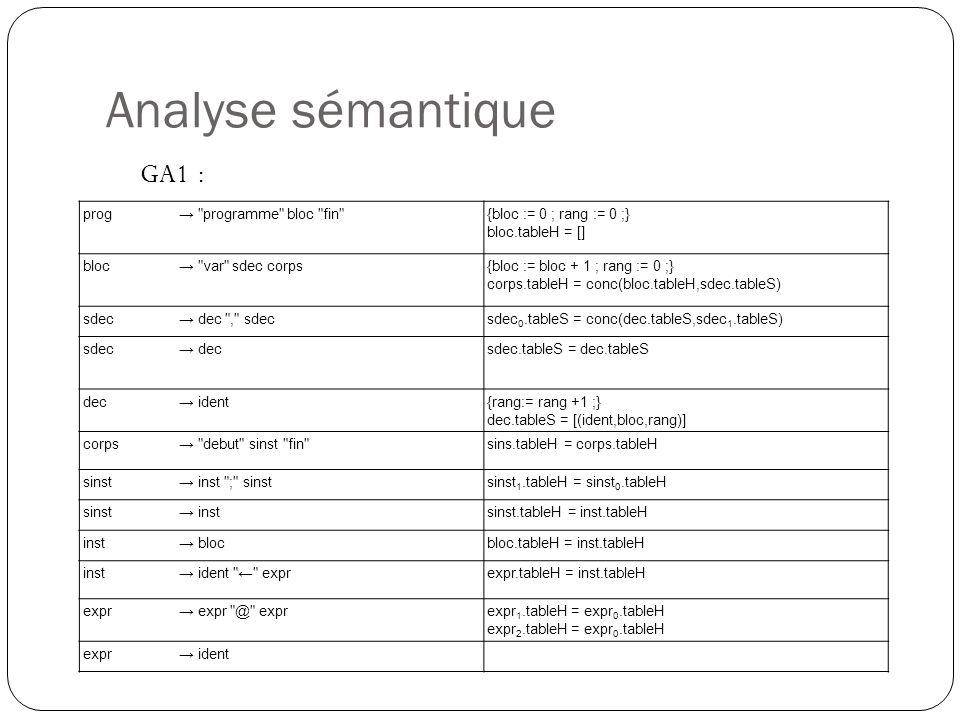 Analyse sémantique GA1 : prog→ programme bloc fin {bloc := 0 ; rang := 0 ;} bloc.tableH = [] bloc→ var sdec corps{bloc := bloc + 1 ; rang := 0 ;} corps.tableH = conc(bloc.tableH,sdec.tableS) sdec→ dec , sdecsdec 0.tableS = conc(dec.tableS,sdec 1.tableS) sdec→ decsdec.tableS = dec.tableS dec→ ident{rang:= rang +1 ;} dec.tableS = [(ident,bloc,rang)] corps→ debut sinst fin sins.tableH = corps.tableH sinst→ inst ; sinstsinst 1.tableH = sinst 0.tableH sinst→ instsinst.tableH = inst.tableH inst→ blocbloc.tableH = inst.tableH inst→ ident ← exprexpr.tableH = inst.tableH expr→ expr @ exprexpr 1.tableH = expr 0.tableH expr 2.tableH = expr 0.tableH expr→ ident