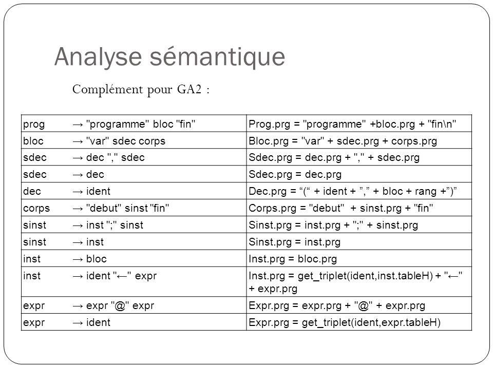 Analyse sémantique Complément pour GA2 : prog→ programme bloc fin Prog.prg = programme +bloc.prg + fin\n bloc→ var sdec corpsBloc.prg = var + sdec.prg + corps.prg sdec→ dec , sdecSdec.prg = dec.prg + , + sdec.prg sdec→ decSdec.prg = dec.prg dec→ identDec.prg = ( + ident + , + bloc + rang + ) corps→ debut sinst fin Corps.prg = debut + sinst.prg + fin sinst→ inst ; sinstSinst.prg = inst.prg + ; + sinst.prg sinst→ instSinst.prg = inst.prg inst→ blocInst.prg = bloc.prg inst→ ident ← exprInst.prg = get_triplet(ident,inst.tableH) + ← + expr.prg expr→ expr @ exprExpr.prg = expr.prg + @ + expr.prg expr→ identExpr.prg = get_triplet(ident,expr.tableH)