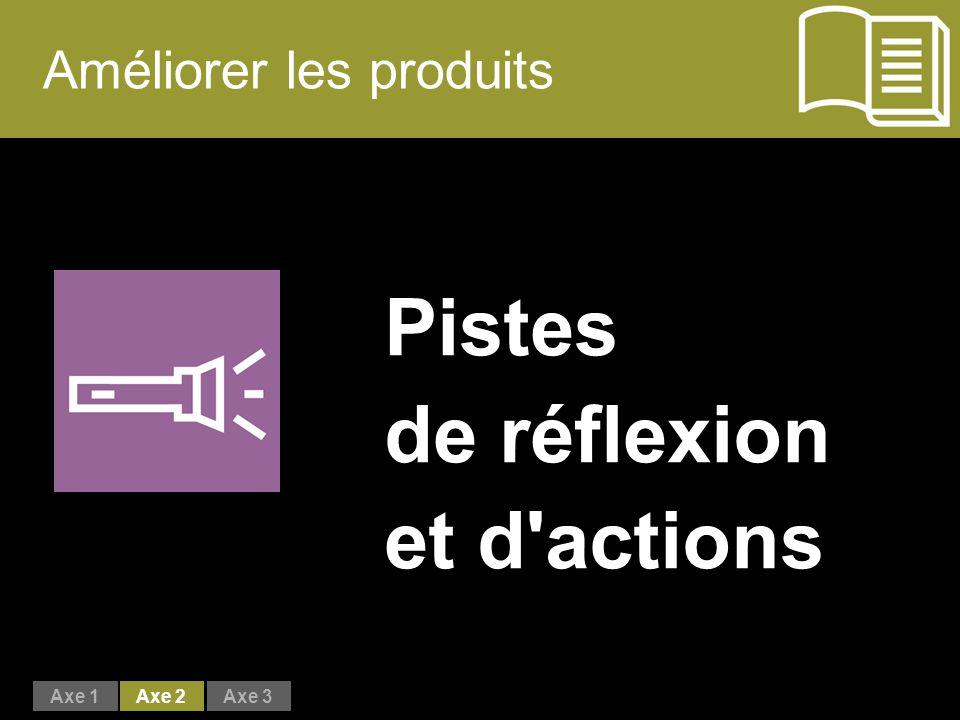 Améliorer les produits Pistes de réflexion et d actions Axe 1Axe 2Axe 3