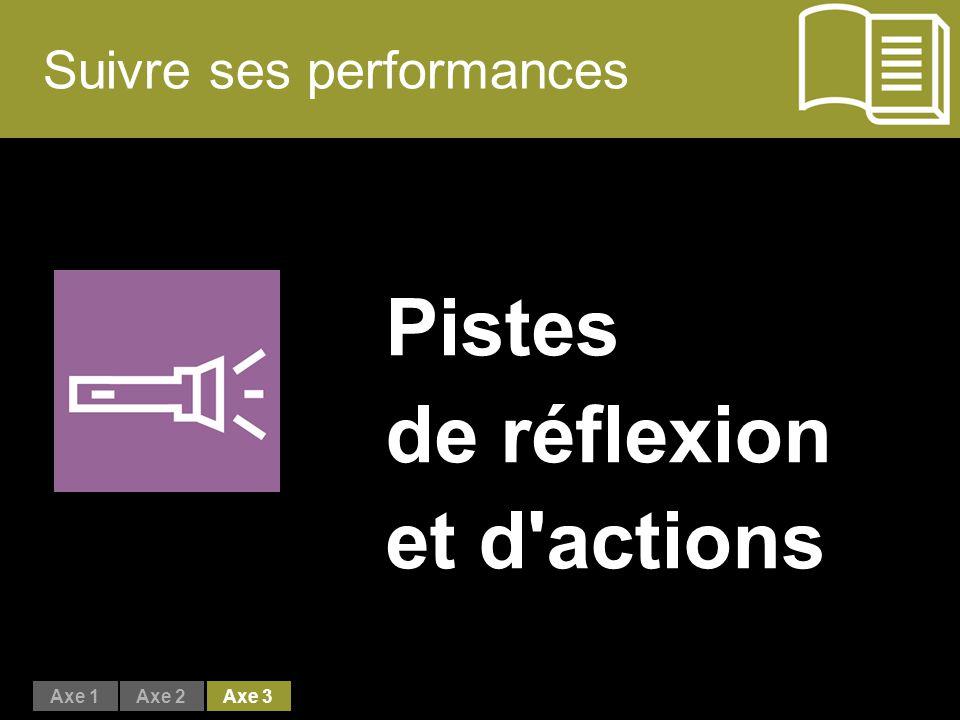Suivre ses performances Pistes de réflexion et d actions Axe 1Axe 2Axe 3