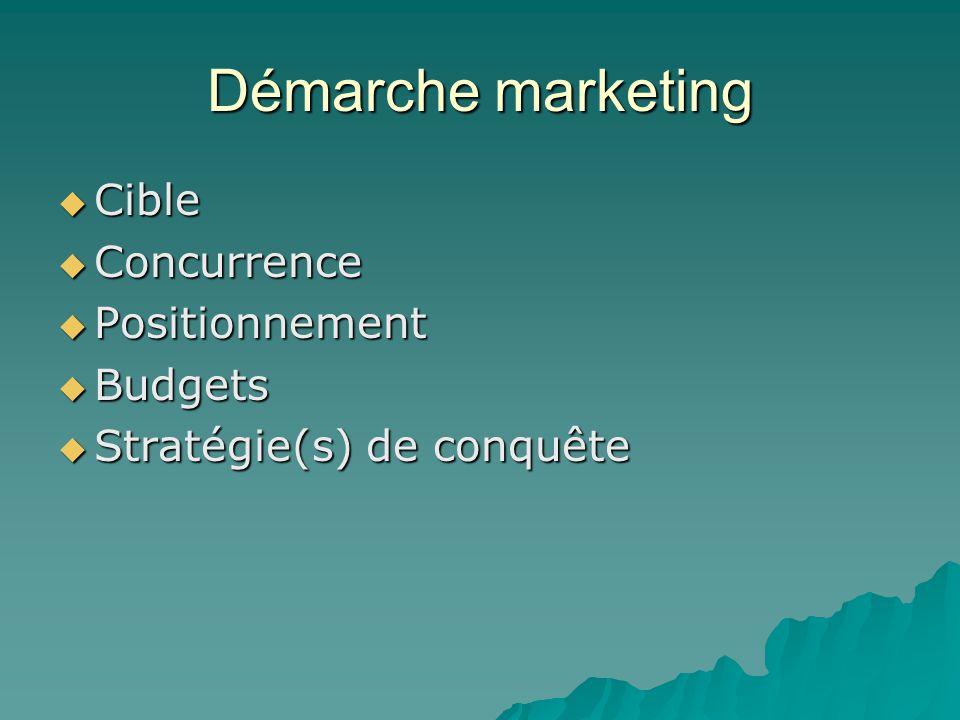 Démarche marketing  Cible  Concurrence  Positionnement  Budgets  Stratégie(s) de conquête