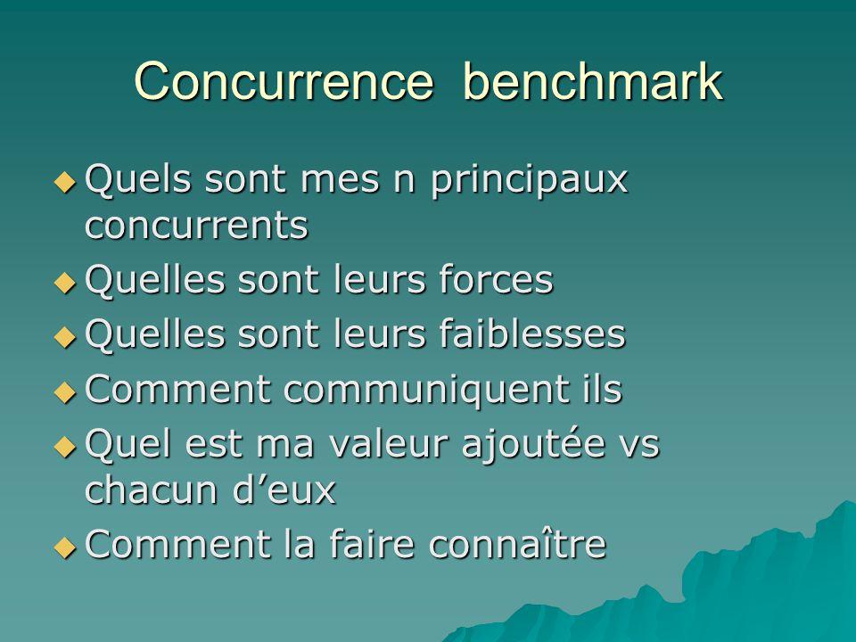 Concurrence benchmark  Quels sont mes n principaux concurrents  Quelles sont leurs forces  Quelles sont leurs faiblesses  Comment communiquent ils  Quel est ma valeur ajoutée vs chacun d'eux  Comment la faire connaître