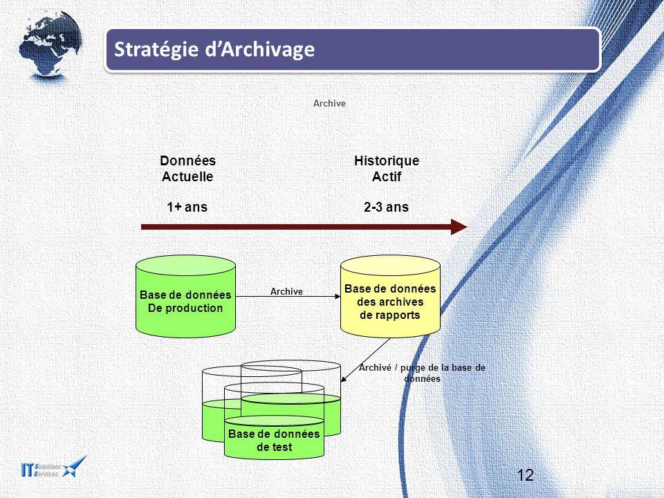 Stratégie d'Archivage Archive 12 Données Actuelle 1+ ans Historique Actif 2-3 ans Base de données De production Base de données des archives de rapports Archive Base de données de test Archivé / purge de la base de données
