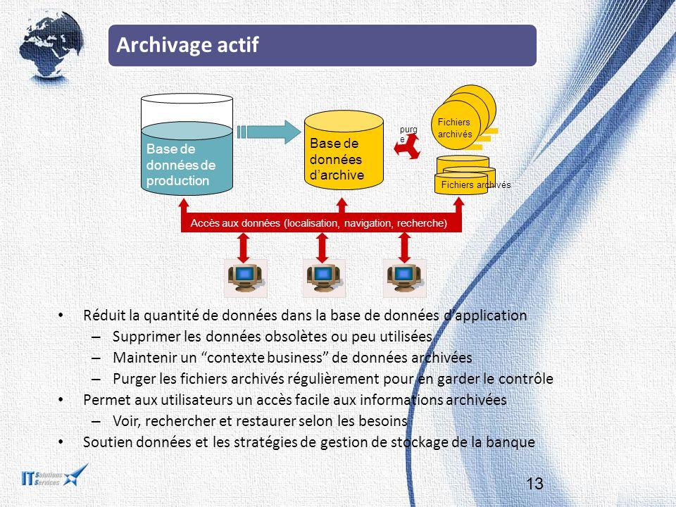 Archivage actif 13 Accès aux données (localisation, navigation, recherche) Base de données de production Base de données d'archive Fichiers archivés F