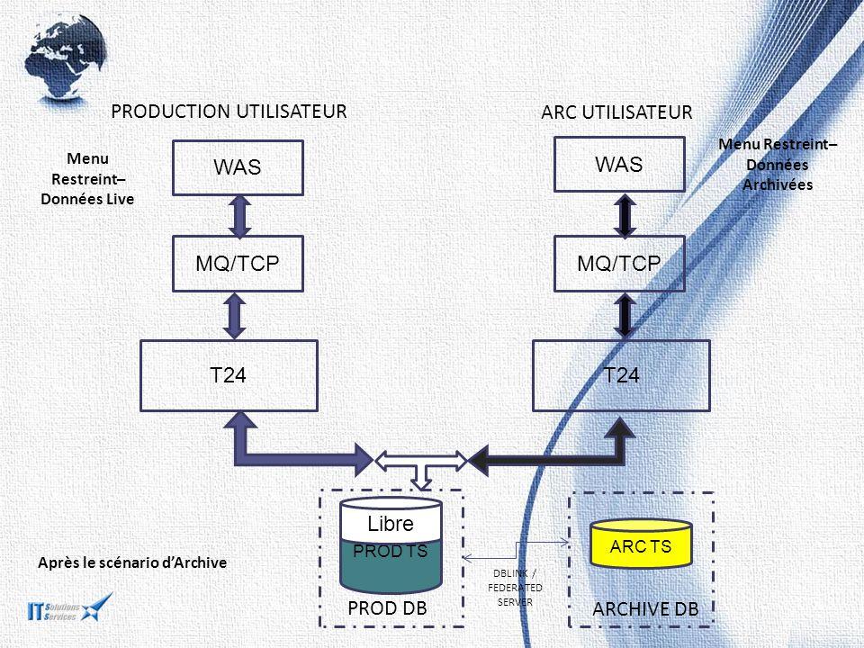 T24 PROD TS ARC TS MQ/TCP WAS PRODUCTION UTILISATEUR ARC UTILISATEUR Après le scénario d'Archive Libre Menu Restreint– Données Archivées Menu Restreint– Données Live MQ/TCP PROD DB ARCHIVE DB DBLINK / FEDERATED SERVER
