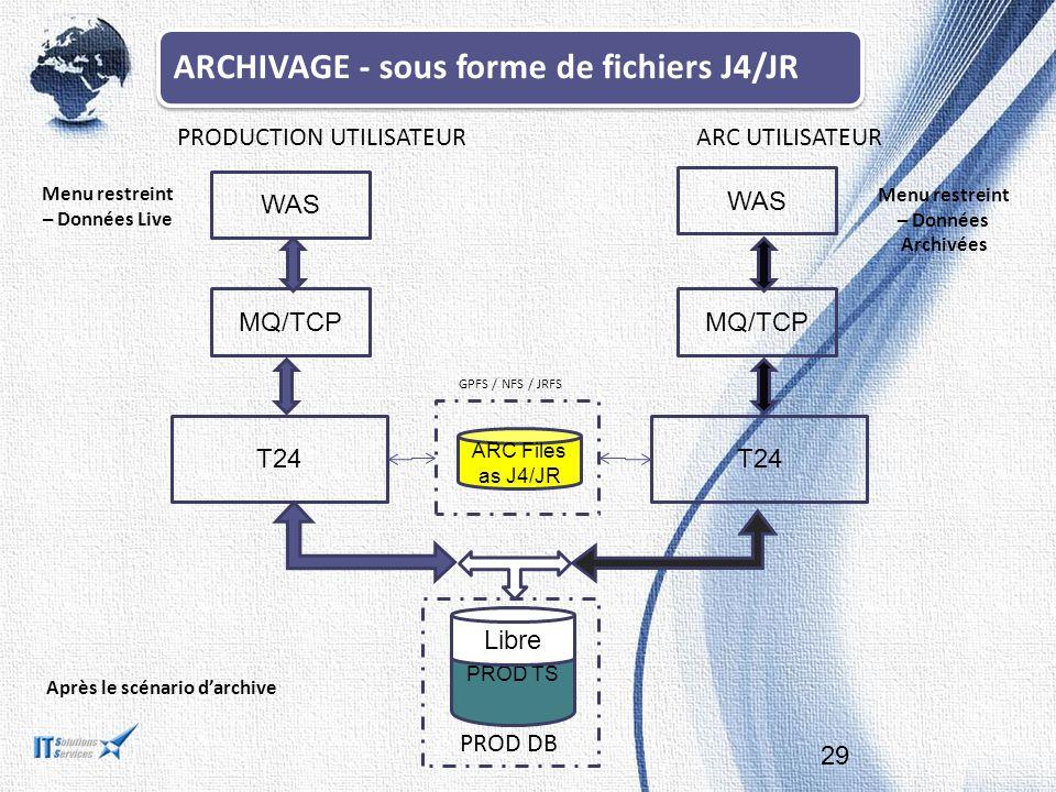 29 T24 PROD TS ARC Files as J4/JR MQ/TCP WAS PRODUCTION UTILISATEURARC UTILISATEUR Après le scénario d'archive Libre Menu restreint – Données Archivées Menu restreint – Données Live MQ/TCP PROD DB GPFS / NFS / JRFS ARCHIVAGE - sous forme de fichiers J4/JR