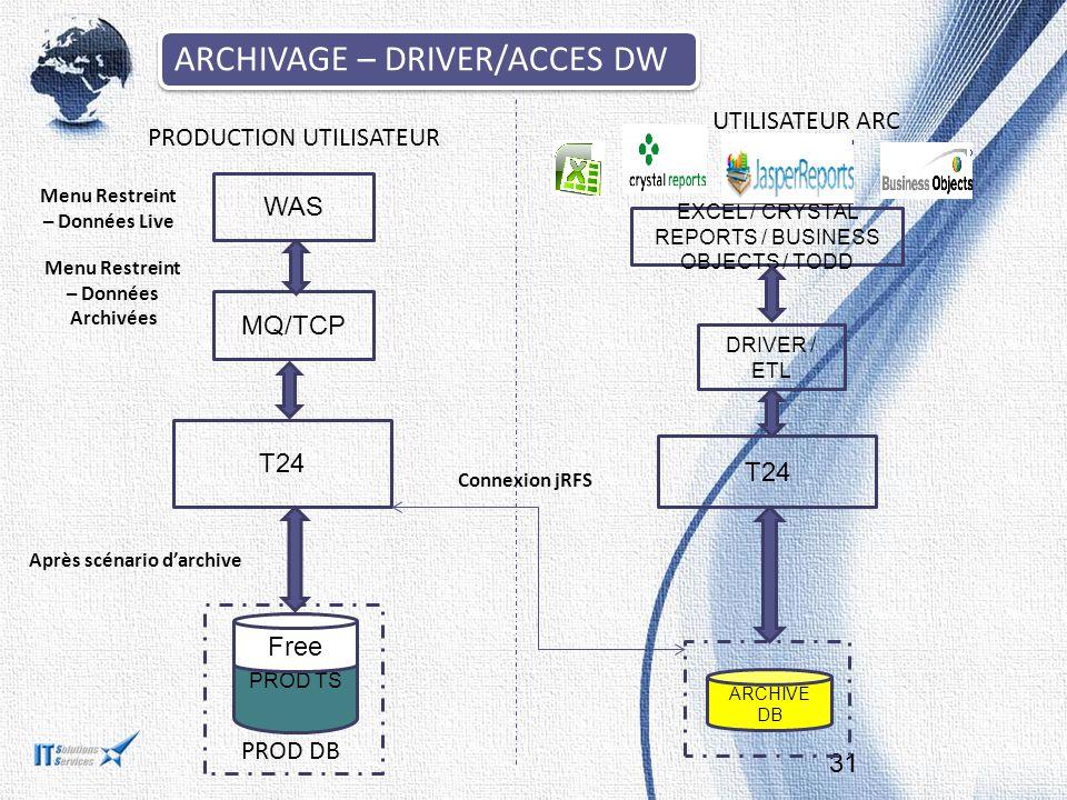 ARCHIVAGE – DRIVER/ACCES DW 31 T24 PROD TS ARCHIVE DB MQ/TCP WAS PRODUCTION UTILISATEUR UTILISATEUR ARC Après scénario d'archive Free Menu Restreint –