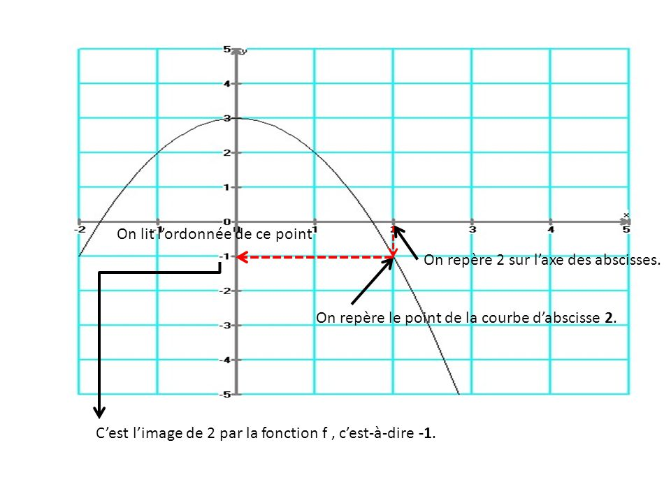 On repère 2 sur l'axe des abscisses. On repère le point de la courbe d'abscisse 2. On lit l'ordonnée de ce point C'est l'image de 2 par la fonction f,