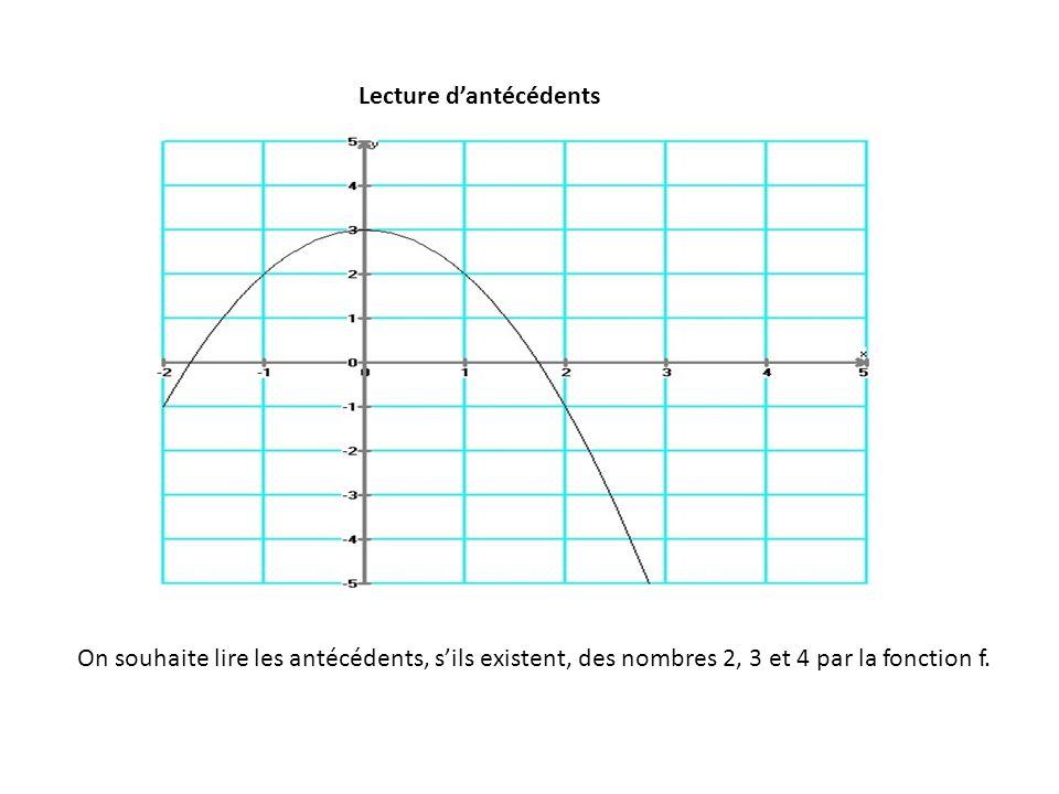 Lecture d'antécédents On souhaite lire les antécédents, s'ils existent, des nombres 2, 3 et 4 par la fonction f.