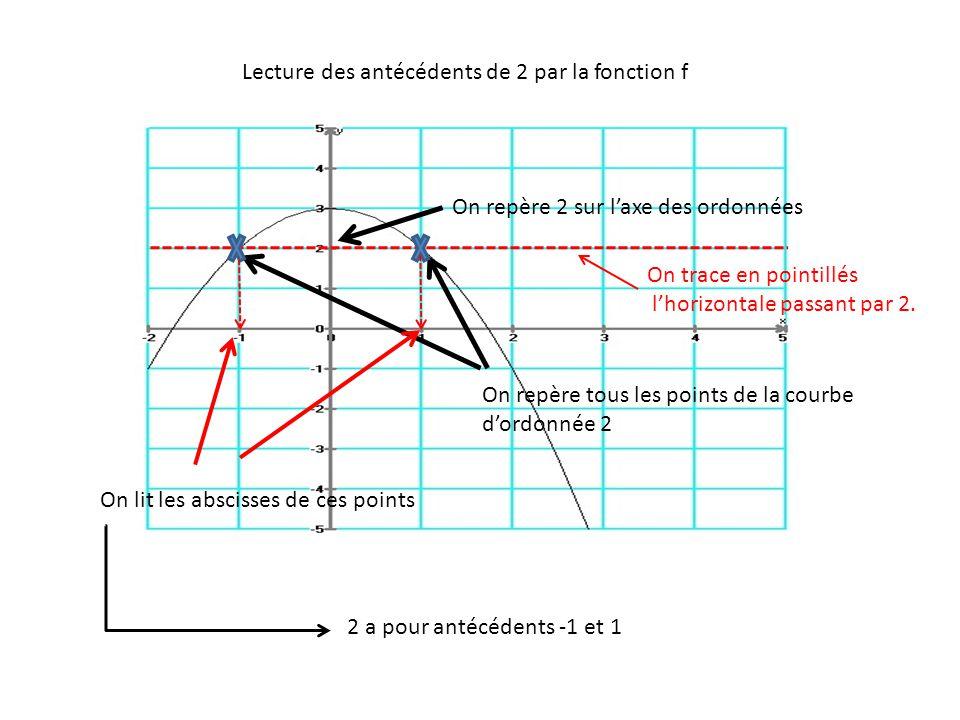 Lecture des antécédents de 2 par la fonction f On repère 2 sur l'axe des ordonnées On repère tous les points de la courbe d'ordonnée 2 On lit les absc