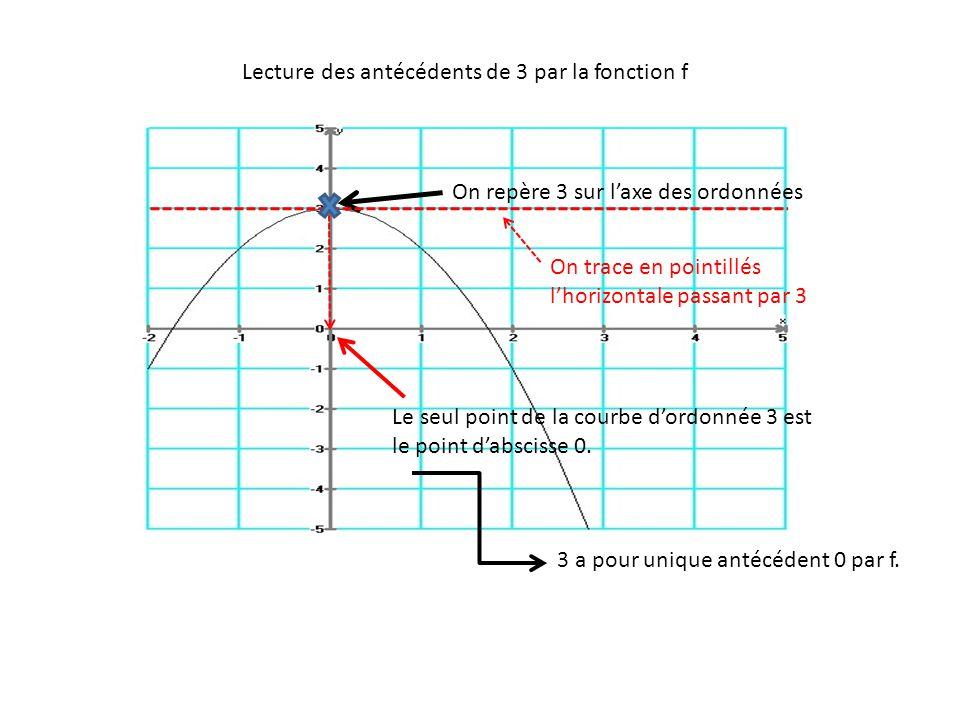 On repère 3 sur l'axe des ordonnées Le seul point de la courbe d'ordonnée 3 est le point d'abscisse 0. 3 a pour unique antécédent 0 par f. Lecture des