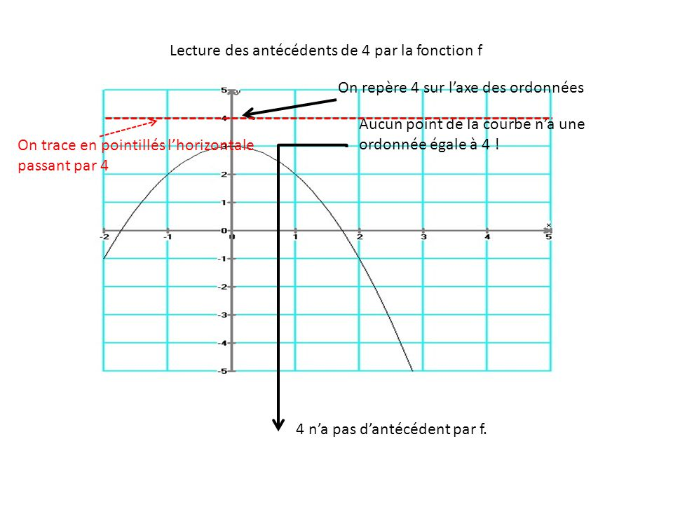 Lecture des antécédents de 4 par la fonction f On repère 4 sur l'axe des ordonnées Aucun point de la courbe n'a une ordonnée égale à 4 ! 4 n'a pas d'a