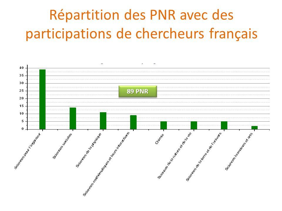 Répartition des PNR avec des participations de chercheurs français 89 PNR