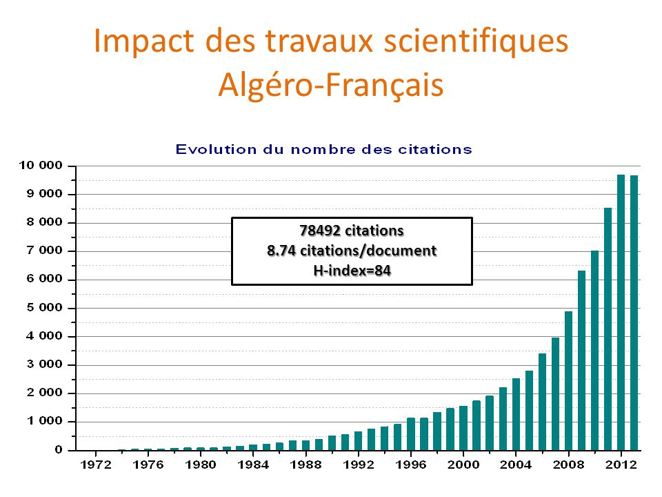 Impact des travaux scientifiques Algéro-Français 78492 citations 8.74 citations/document H-index=84