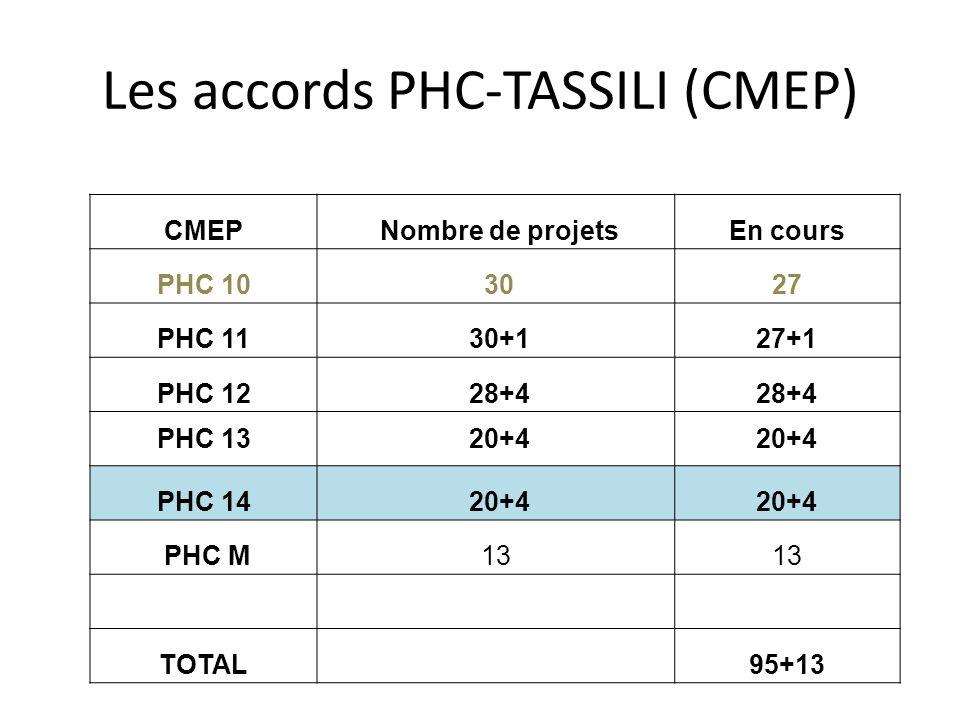 Les accords PHC-TASSILI (CMEP) CMEP Nombre de projetsEn cours PHC 10 3027 PHC 11 30+127+1 PHC 12 28+4 PHC 13 20+4 PHC 14 20+4 PHC M13 TOTAL 95+13