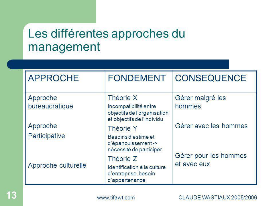 www.tifawt.comCLAUDE WASTIAUX 2005/2006 13 Les différentes approches du management APPROCHEFONDEMENTCONSEQUENCE Approche bureaucratique Approche Parti