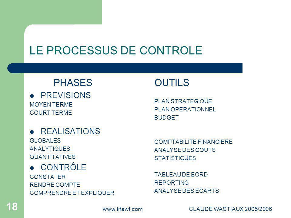 www.tifawt.comCLAUDE WASTIAUX 2005/2006 18 LE PROCESSUS DE CONTROLE PHASES PREVISIONS MOYEN TERME COURT TERME REALISATIONS GLOBALES ANALYTIQUES QUANTI