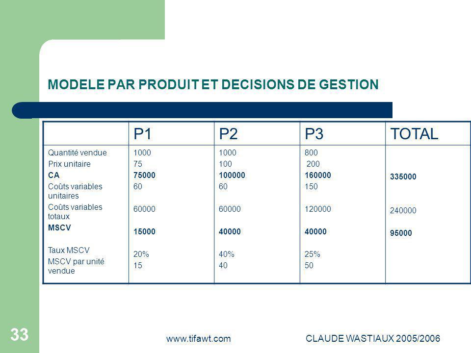 www.tifawt.comCLAUDE WASTIAUX 2005/2006 33 MODELE PAR PRODUIT ET DECISIONS DE GESTION P1P2P3TOTAL Quantité vendue Prix unitaire CA Coûts variables uni