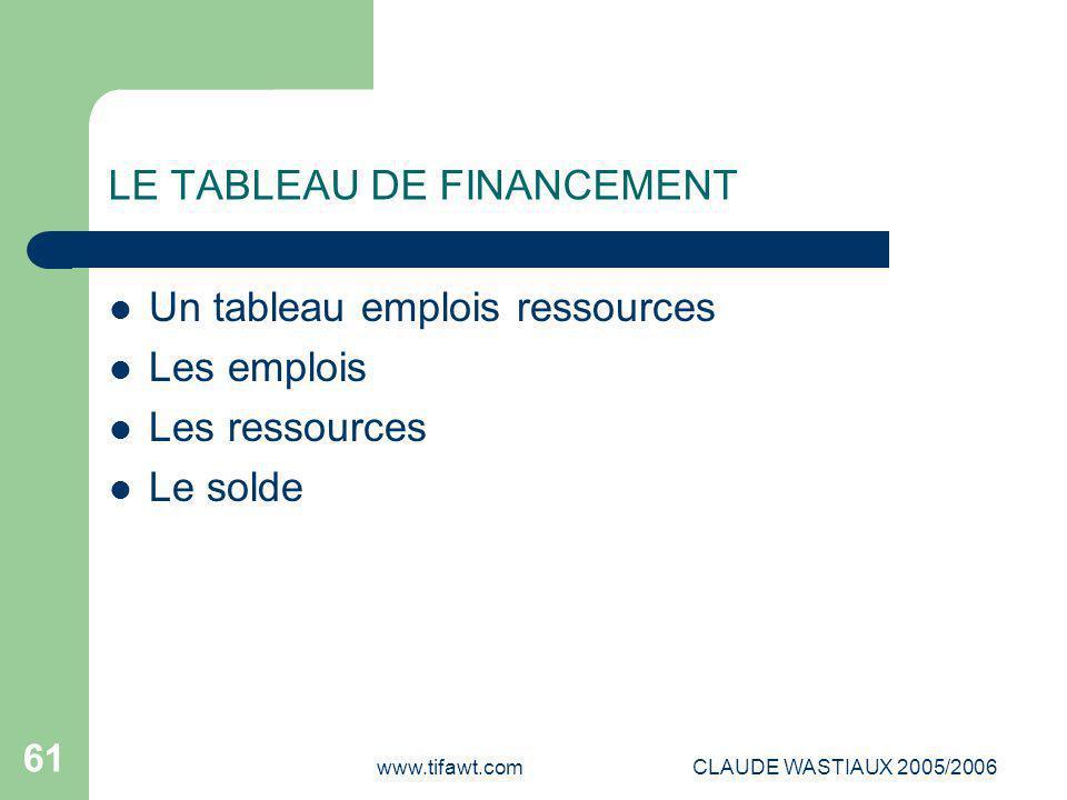 www.tifawt.comCLAUDE WASTIAUX 2005/2006 61 LE TABLEAU DE FINANCEMENT Un tableau emplois ressources Les emplois Les ressources Le solde