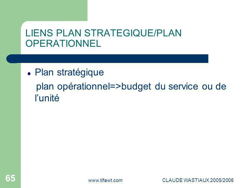 www.tifawt.comCLAUDE WASTIAUX 2005/2006 65 LIENS PLAN STRATEGIQUE/PLAN OPERATIONNEL Plan stratégique plan opérationnel=>budget du service ou de l'unit