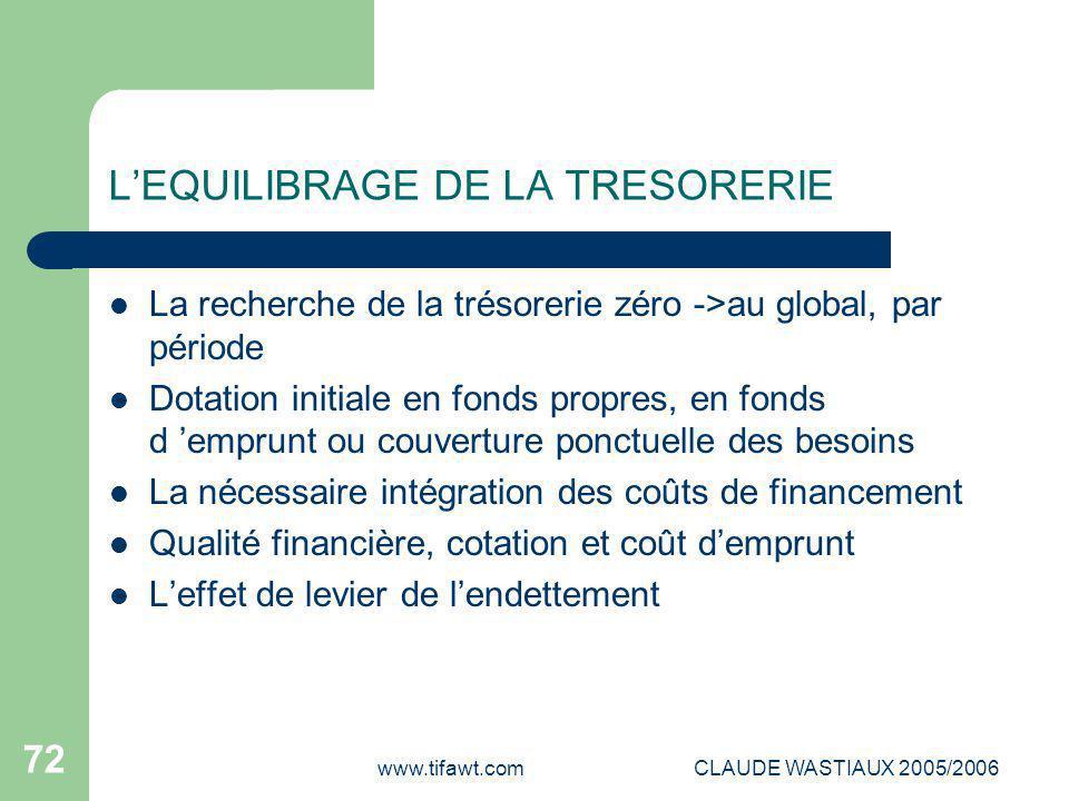 www.tifawt.comCLAUDE WASTIAUX 2005/2006 72 L'EQUILIBRAGE DE LA TRESORERIE La recherche de la trésorerie zéro ->au global, par période Dotation initial
