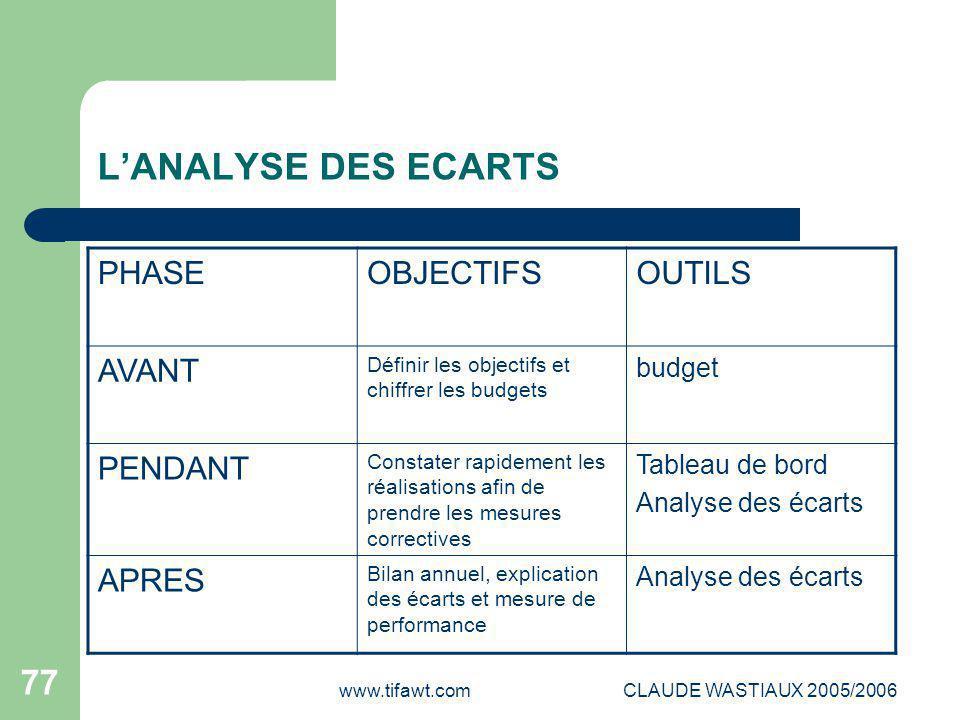 www.tifawt.comCLAUDE WASTIAUX 2005/2006 77 L'ANALYSE DES ECARTS PHASEOBJECTIFSOUTILS AVANT Définir les objectifs et chiffrer les budgets budget PENDAN